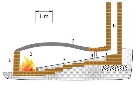 types of kiln